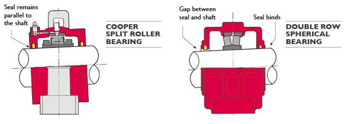 03 Series | Split Roller Bearings | Cooper Roller Bearings